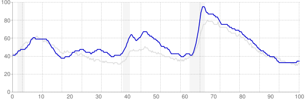 Oregon monthly unemployment rate chart from 1990 to February 2019